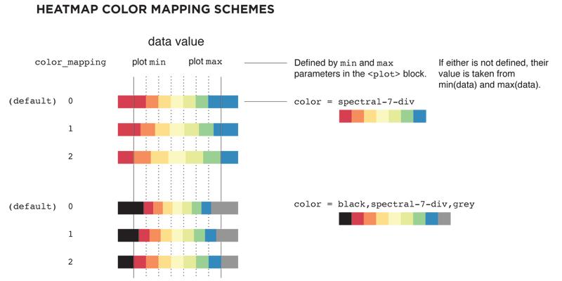 Circos Tutorials: 2D Data Tracks - Heat maps // CIRCOS Circular