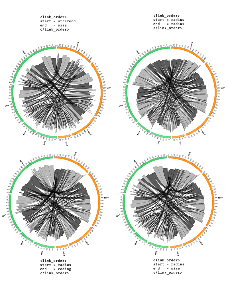Circos tutorial image - Visualizing Categorical Data