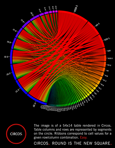 Circos - Circular Genome Data Visualization (400 x 515)