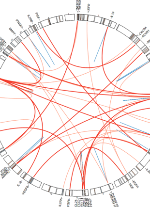 Circular genome visualization and data visualization with Circos: Evidence for Polygenic Adaptation to Pathogens in the Human Genome (310 x 427)