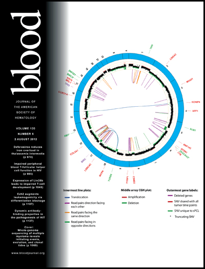 Circos - Circular Genome Data Visualization (400 x 524)