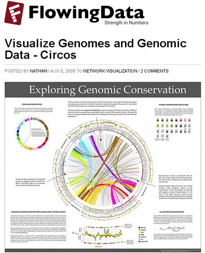 Circos - Circular Genome Data Visualization (400 x 493)