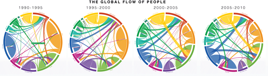 Human migration - global flow of people. (900 x 255)