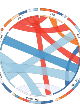 Circular genome visualization and data visualization with Circos: 2000 years of parallel societies in Stone Age Central Europe (310 x 427)