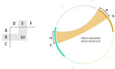 Circos - Circular Genome Data Visualization (400 x 241)