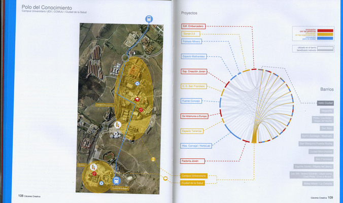 Cáceres Creativa - Model and Strategy for Urban Innovation - Circos Illustrates Urban Relationships (676 x 400)