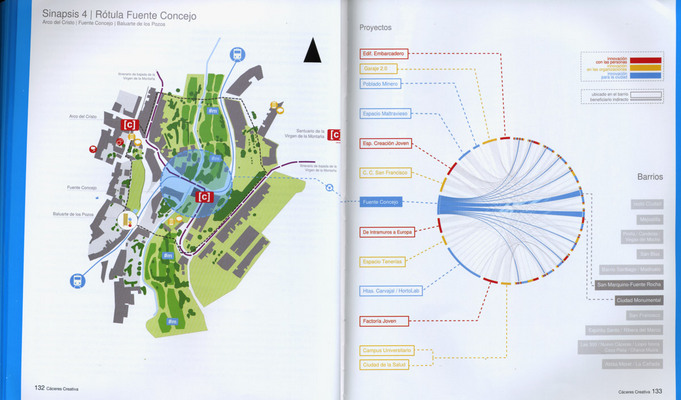 Cáceres Creativa - Model and Strategy for Urban Innovation - Circos Illustrates Urban Relationships (681 x 400)