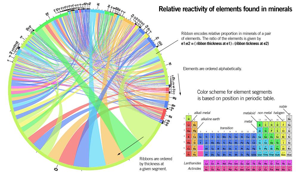 Articles circos circular genome data visualization urtaz Image collections